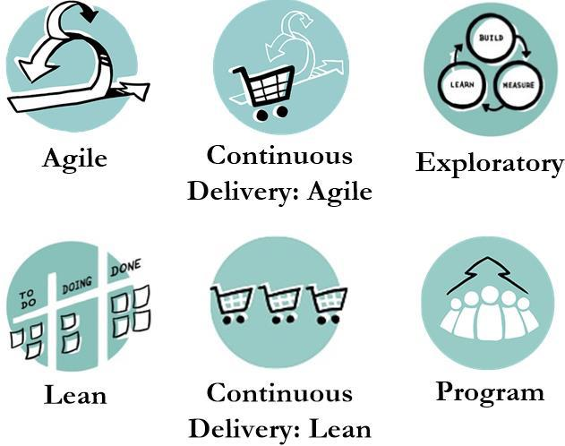 Ciclos de vida de Disciplined Agile Delivery