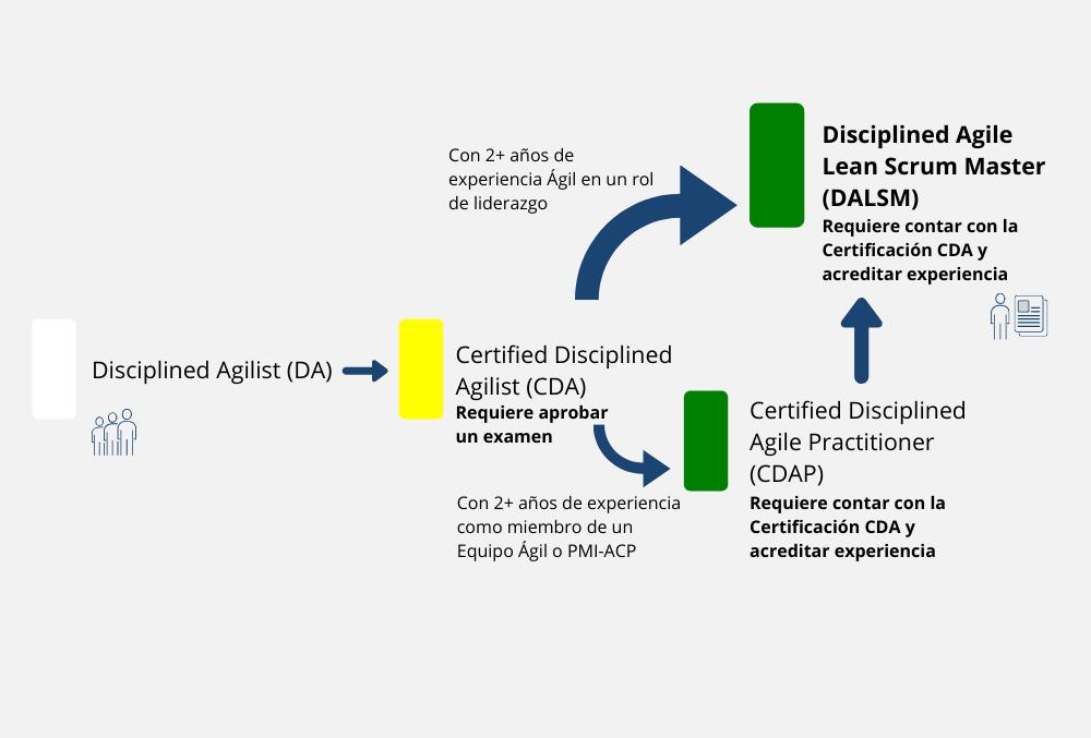 Disciplined Agilist Certificacion (DA)
