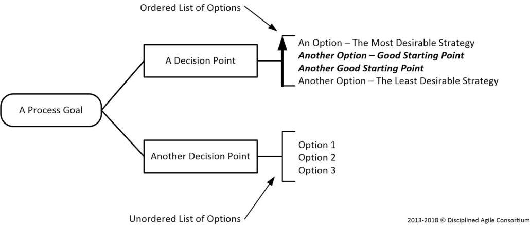 Goal-Notation-Summary
