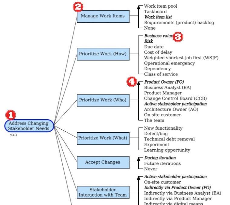 Notación del Diagrama de Metas